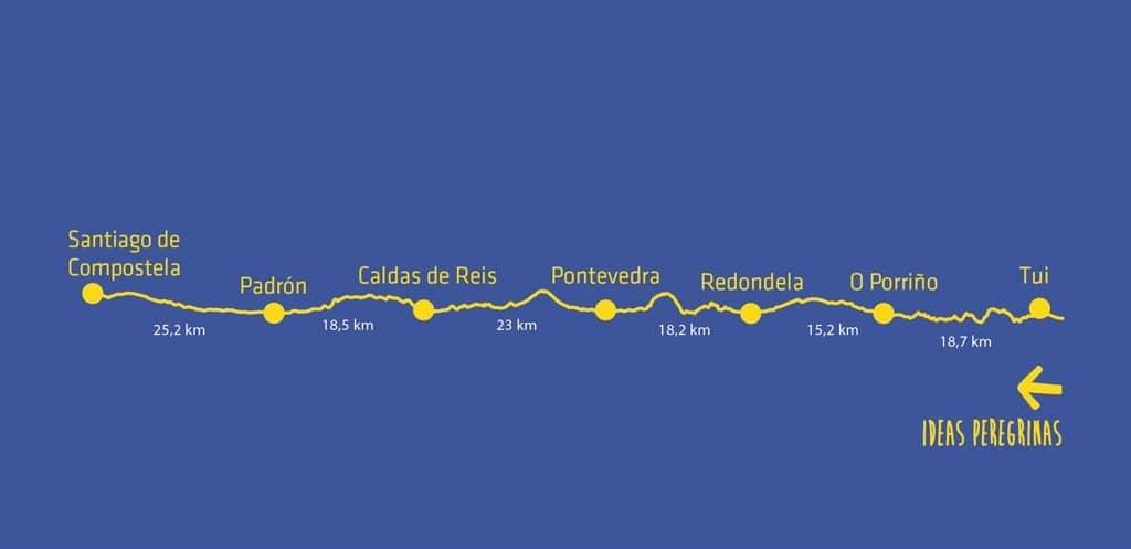Albergues abiertos Camino Portugués